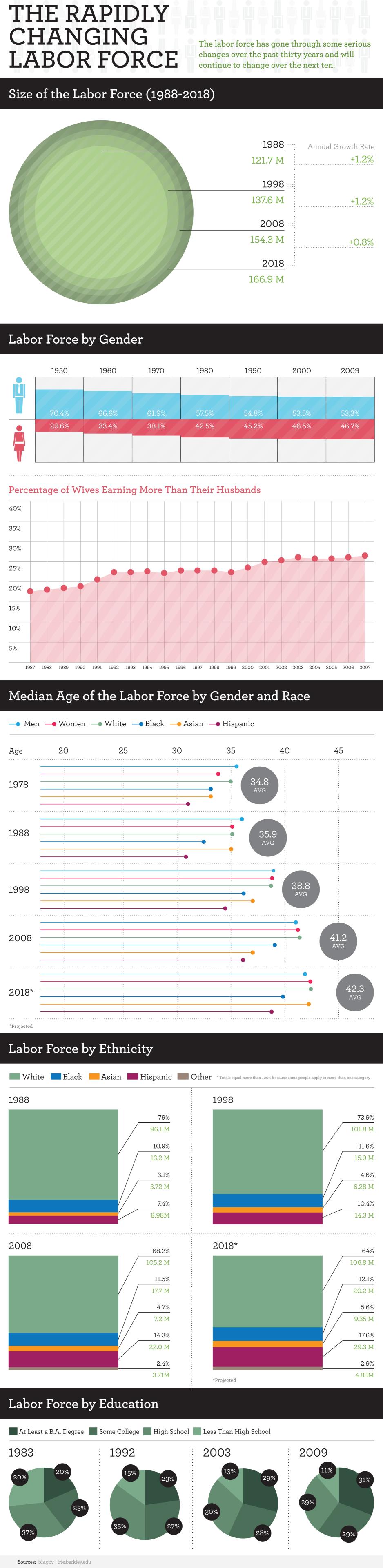 美国劳动力变迁30年